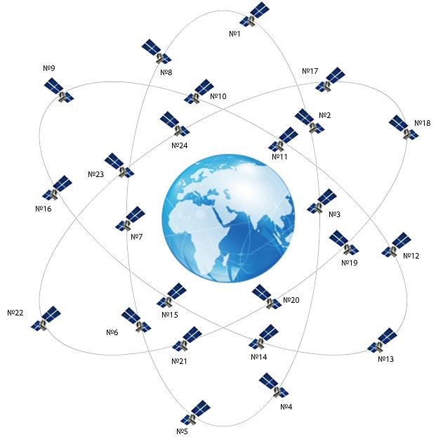 Спутниковая-группировка-(ГЛОНАСС)