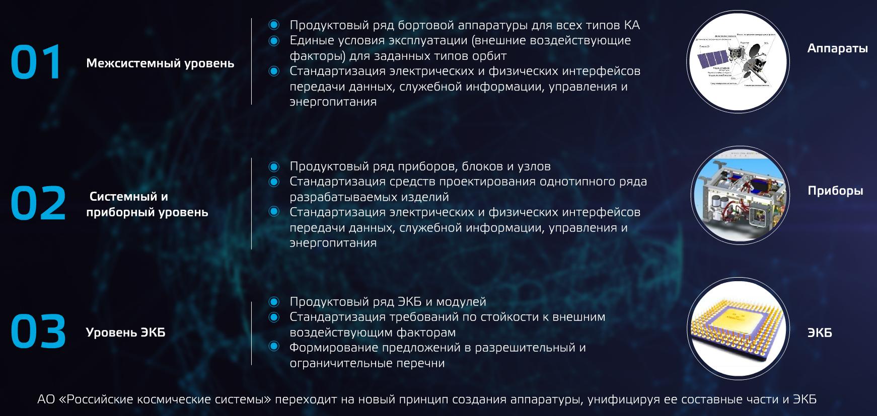4web_новый_принцып_создания_аппаратуры