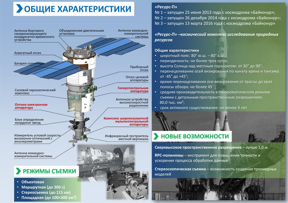 Российский спутник Ресурс-П